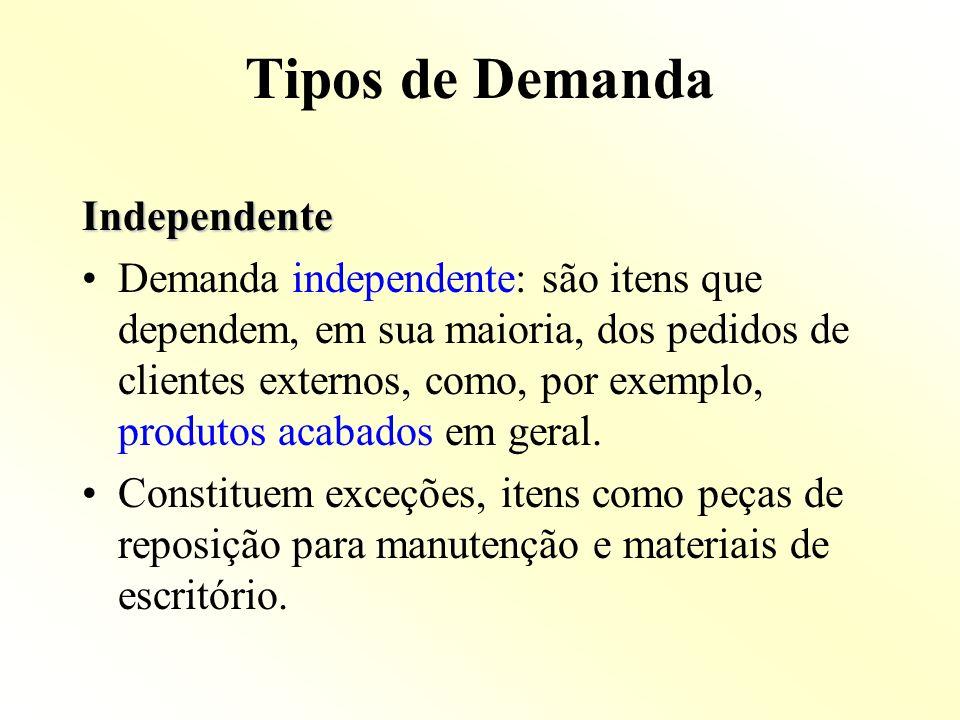 Tipos de Demanda Independente Demanda independente: são itens que dependem, em sua maioria, dos pedidos de clientes externos, como, por exemplo, produ