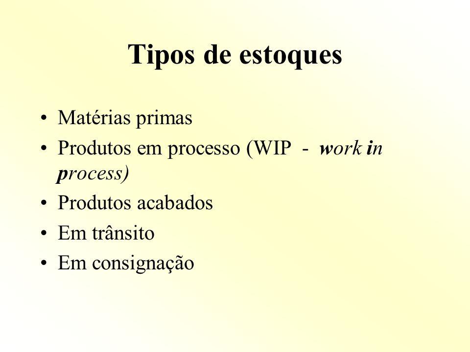 Tipos de estoques Matérias primas Produtos em processo (WIP - work in process) Produtos acabados Em trânsito Em consignação