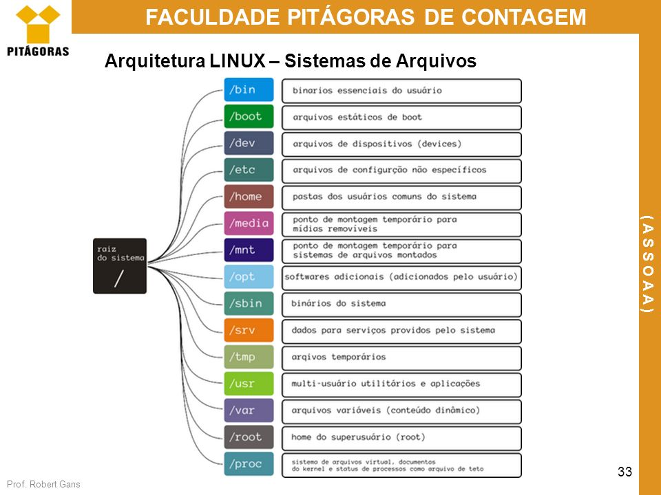 Prof. Robert Gans 33 FACULDADE PITÁGORAS DE CONTAGEM ( A S S O A A ) Arquitetura LINUX – Sistemas de Arquivos