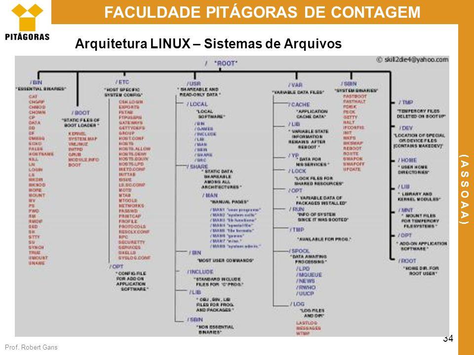 Prof. Robert Gans 34 FACULDADE PITÁGORAS DE CONTAGEM ( A S S O A A ) Arquitetura LINUX – Sistemas de Arquivos