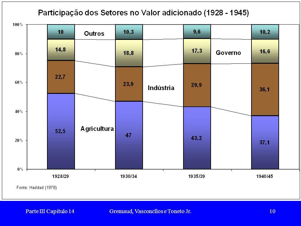 Parte III Capítulo 14Gremaud, Vasconcllos e Toneto Jr.11 A Revolução de 1930 Os anos 30 também foram marcados por importantes mudanças de ordem política.