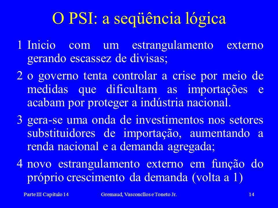 Parte III Capítulo 14Gremaud, Vasconcllos e Toneto Jr.14 O PSI: a seqüência lógica 1Inicio com um estrangulamento externo gerando escassez de divisas;