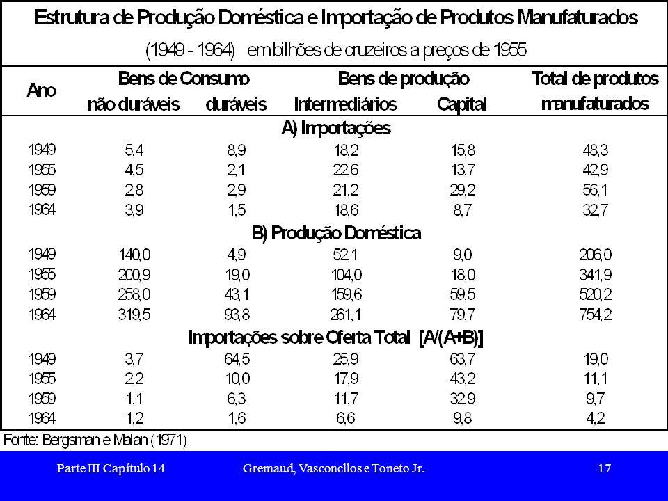 Parte III Capítulo 14Gremaud, Vasconcllos e Toneto Jr.18 As dificuldades do PSI (1) A.
