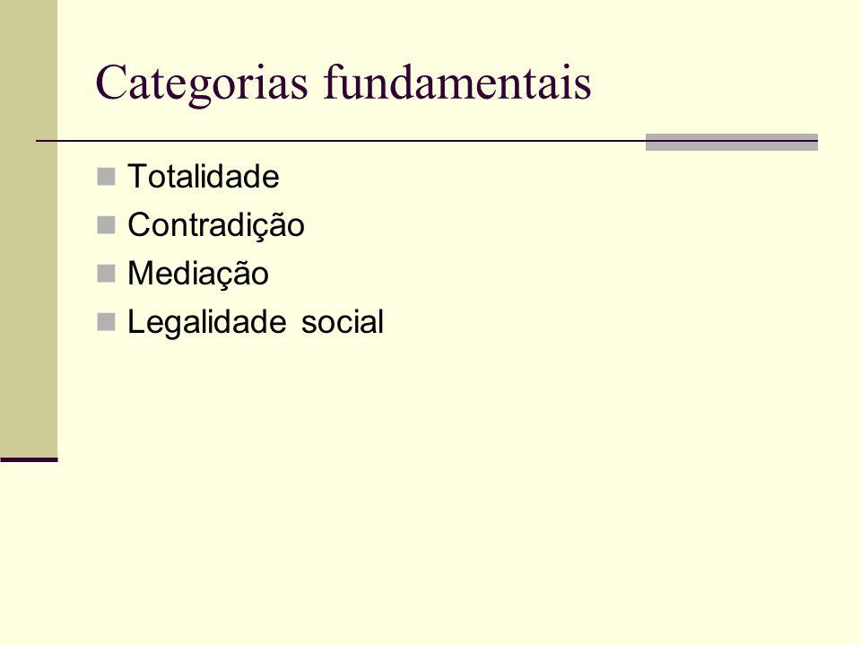 Categorias fundamentais Totalidade Contradição Mediação Legalidade social
