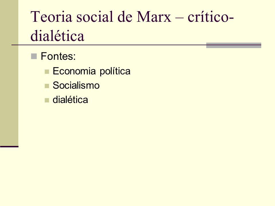 Teoria social de Marx – crítico- dialética Fontes: Economia política Socialismo dialética