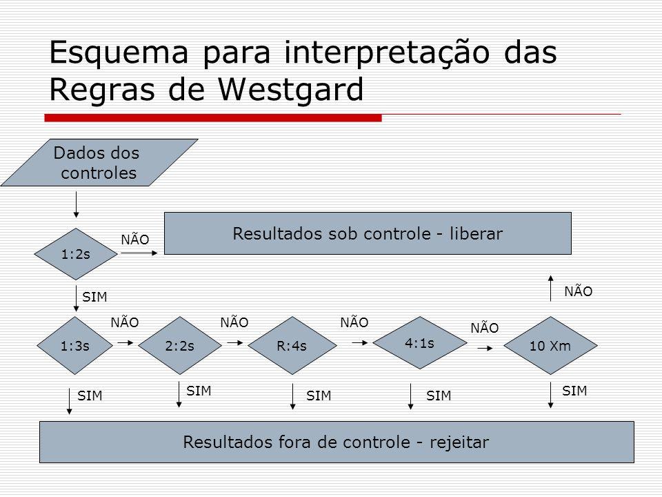 Esquema para interpretação das Regras de Westgard Dados dos controles 1:2s 1:3s2:2sR:4s 4:1s 10 Xm Resultados sob controle - liberar Resultados fora d