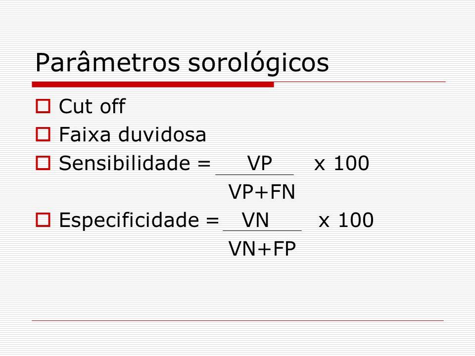 Parâmetros sorológicos Cut off Faixa duvidosa Sensibilidade = VP x 100 VP+FN Especificidade = VN x 100 VN+FP
