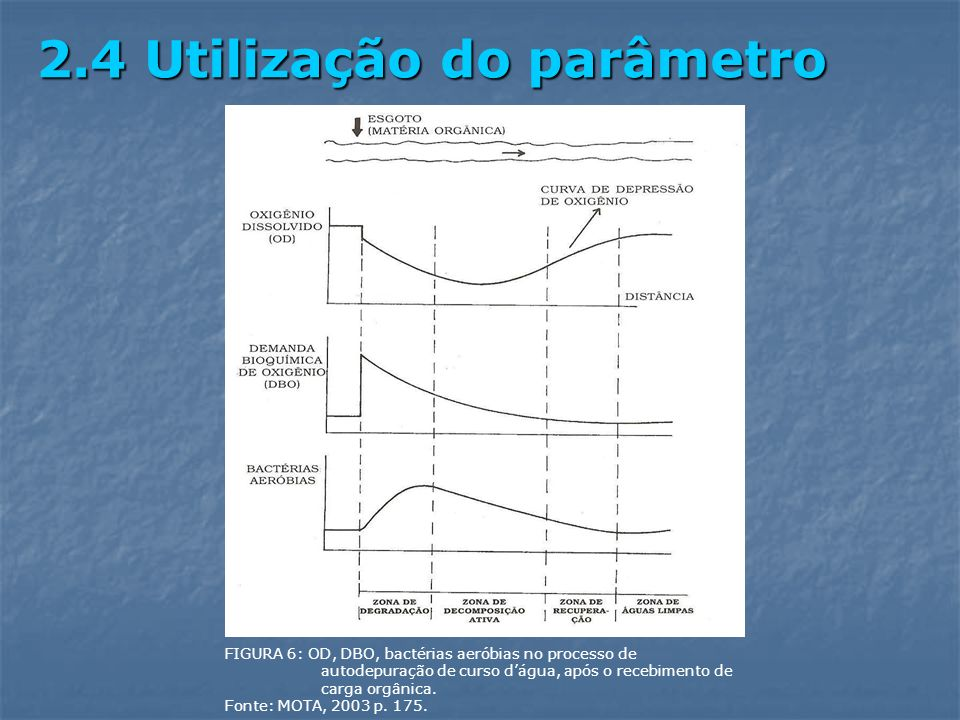 FIGURA 6: OD, DBO, bactérias aeróbias no processo de autodepuração de curso dágua, após o recebimento de carga orgânica. Fonte: MOTA, 2003 p. 175. 2.4