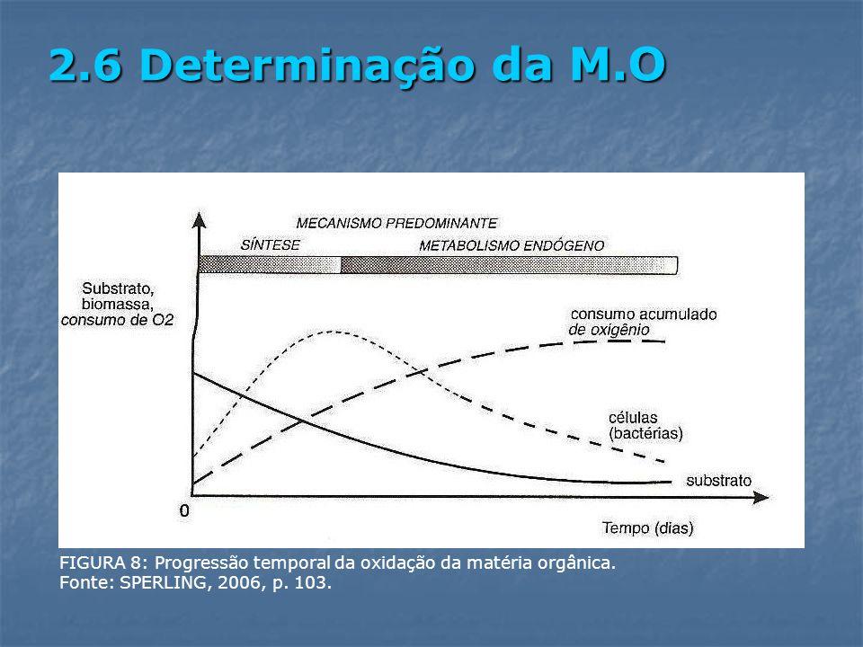 2.6 Determinação da M.O FIGURA 8: Progressão temporal da oxidação da matéria orgânica. Fonte: SPERLING, 2006, p. 103.