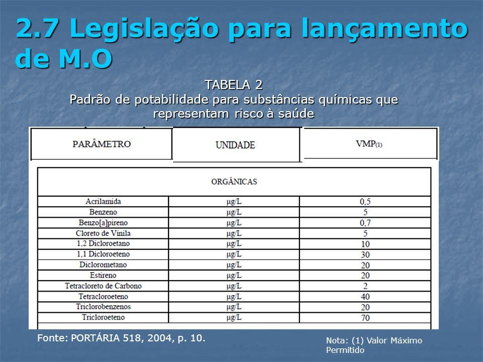2.7 Legislação para lançamento de M.O Fonte: PORTÁRIA 518, 2004, p. 10. TABELA 2 Padrão de potabilidade para substâncias químicas que representam risc