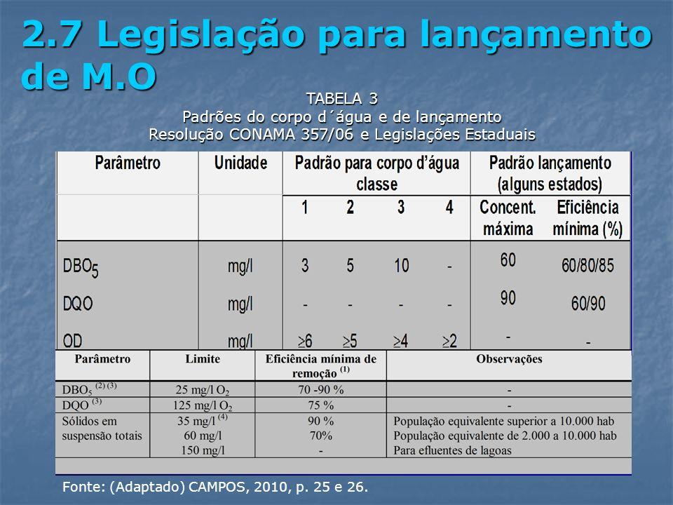 2.7 Legislação para lançamento de M.O TABELA 3 Padrões do corpo d´água e de lançamento Resolução CONAMA 357/06 e Legislações Estaduais Fonte: (Adaptad