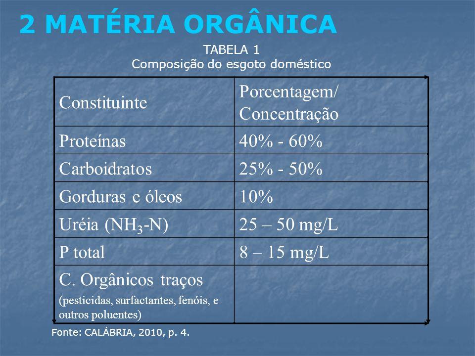 Constituinte Porcentagem/ Concentração Proteínas40% - 60% Carboidratos25% - 50% Gorduras e óleos10% Uréia (NH 3 -N)25 – 50 mg/L P total8 – 15 mg/L C.