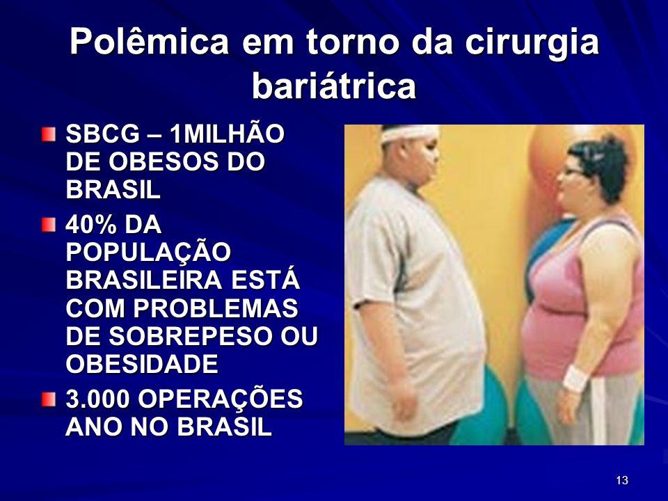 13 Polêmica em torno da cirurgia bariátrica SBCG – 1MILHÃO DE OBESOS DO BRASIL 40% DA POPULAÇÃO BRASILEIRA ESTÁ COM PROBLEMAS DE SOBREPESO OU OBESIDADE 3.000 OPERAÇÕES ANO NO BRASIL