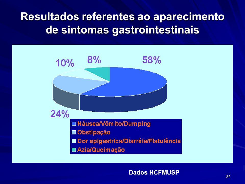 27 Resultados referentes ao aparecimento de sintomas gastrointestinais Dados HCFMUSP