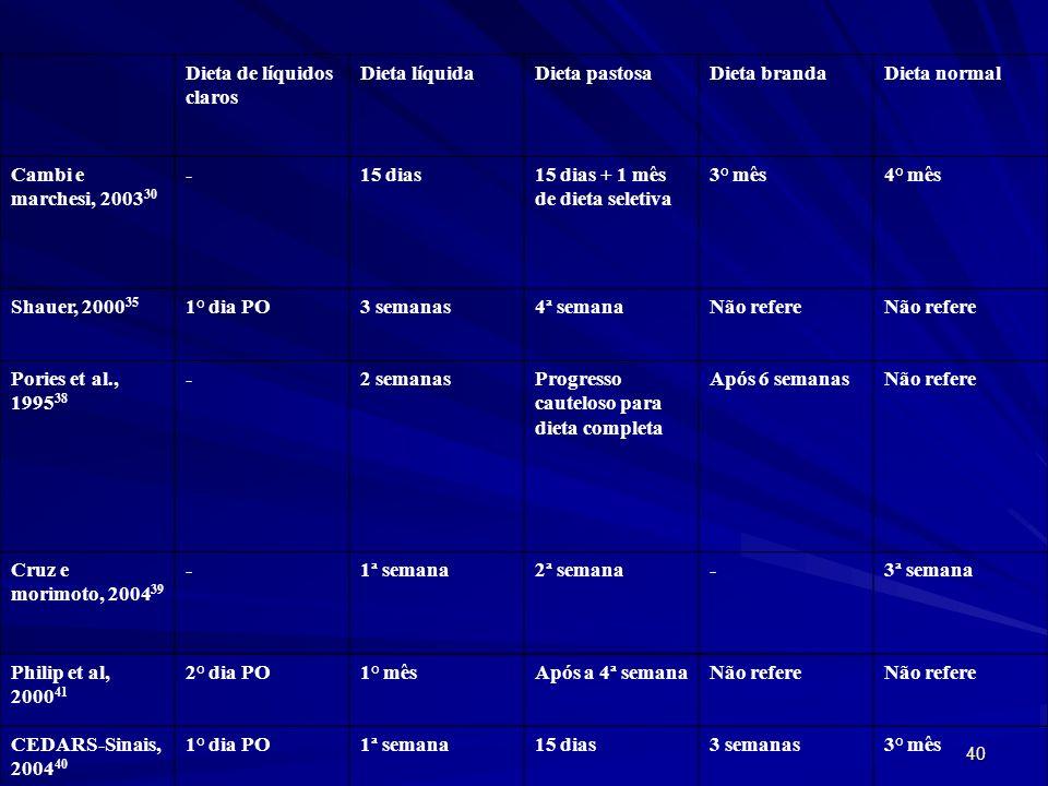 40 Dieta de líquidos claros Dieta líquidaDieta pastosaDieta brandaDieta normal Cambi e marchesi, 2003 30 -15 dias15 dias + 1 mês de dieta seletiva 3° mês4° mês Shauer, 2000 35 1° dia PO3 semanas4ª semanaNão refere Pories et al., 1995 38 -2 semanasProgresso cauteloso para dieta completa Após 6 semanasNão refere Cruz e morimoto, 2004 39 -1ª semana2ª semana-3ª semana Philip et al, 2000 41 2° dia PO1° mêsApós a 4ª semanaNão refere CEDARS-Sinais, 2004 40 1° dia PO1ª semana15 dias3 semanas3° mês