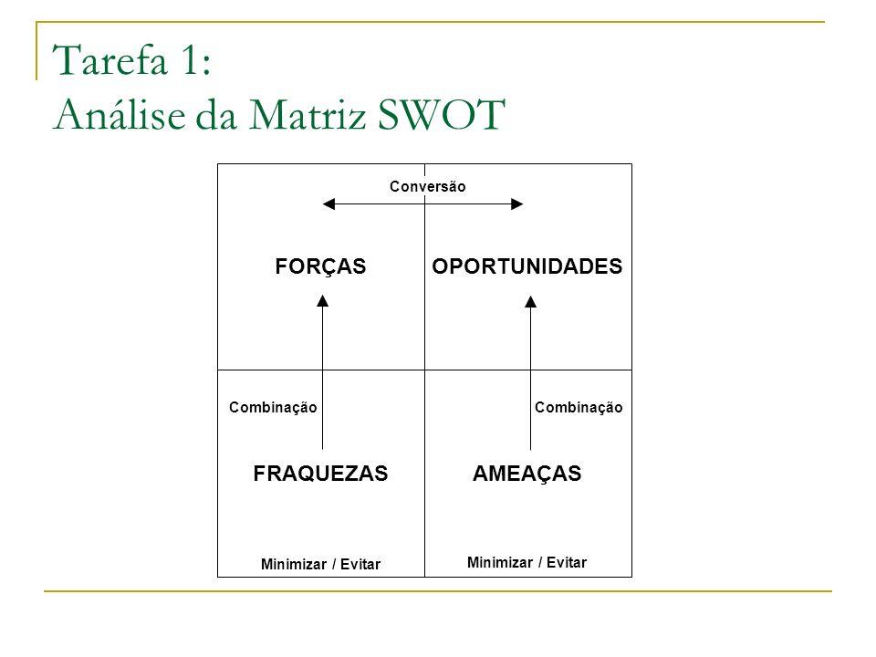 Tarefa 1: Análise da Matriz SWOT FORÇAS AMEAÇAS OPORTUNIDADES FRAQUEZAS Conversão Combinação Minimizar / Evitar Combinação Minimizar / Evitar