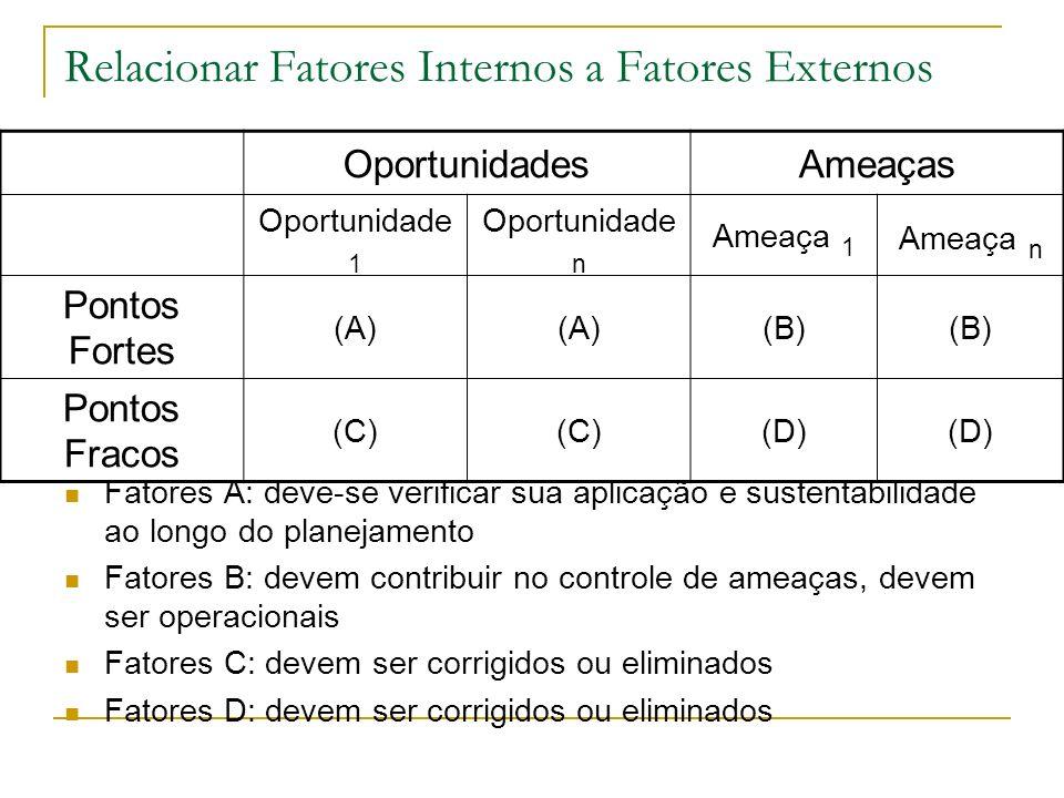 Relacionar Fatores Internos a Fatores Externos Fatores A: deve-se verificar sua aplicação e sustentabilidade ao longo do planejamento Fatores B: devem contribuir no controle de ameaças, devem ser operacionais Fatores C: devem ser corrigidos ou eliminados Fatores D: devem ser corrigidos ou eliminados OportunidadesAmeaças Oportunidade 1 Oportunidade n Ameaça 1 Ameaça n Pontos Fortes (A) (B) Pontos Fracos (C) (D)