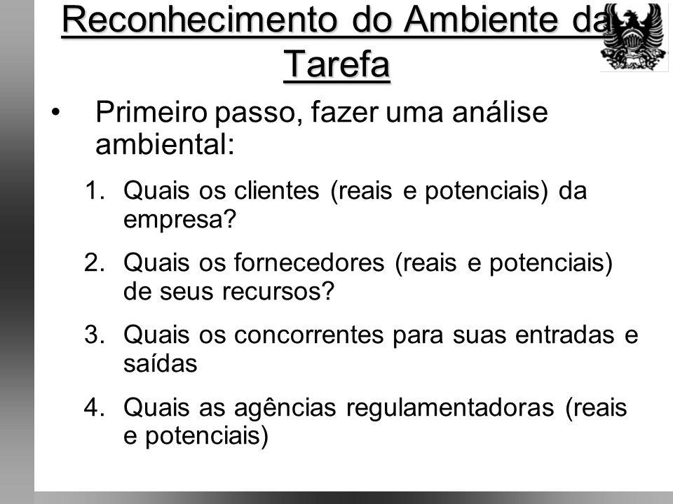 Reconhecimento do Ambiente da Tarefa Primeiro passo, fazer uma análise ambiental: 1.Quais os clientes (reais e potenciais) da empresa.