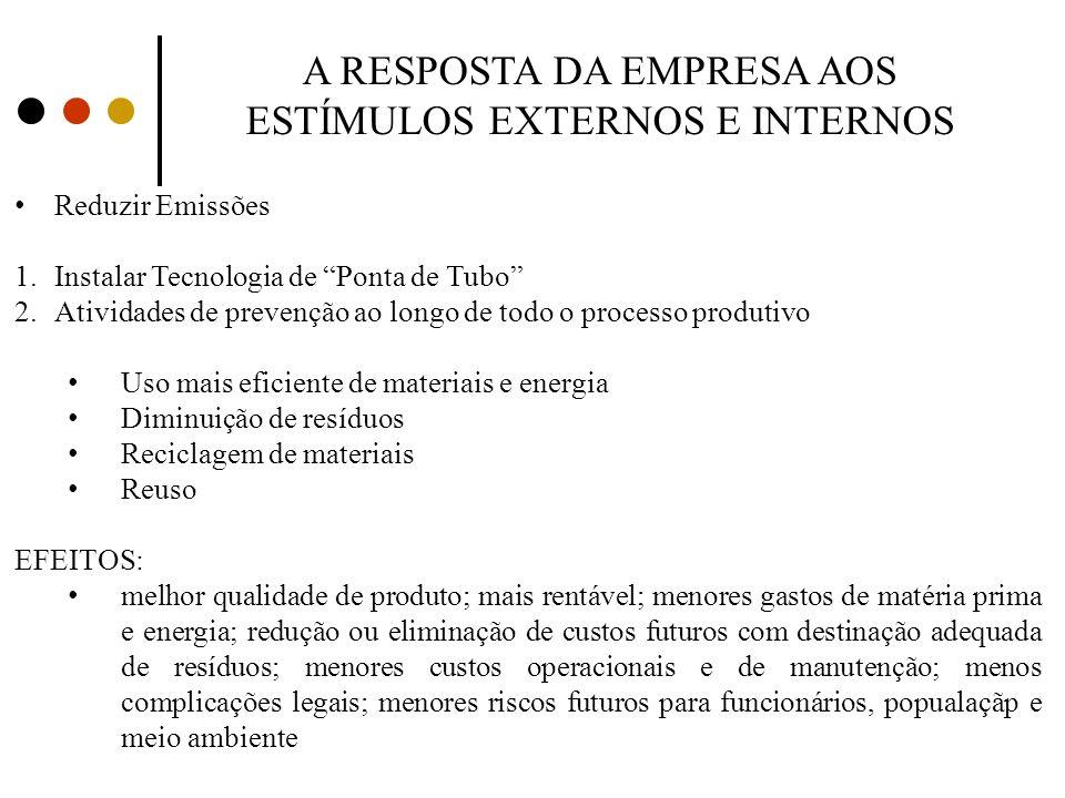 A RESPOSTA DA EMPRESA AOS ESTÍMULOS EXTERNOS E INTERNOS Reduzir Emissões 1.Instalar Tecnologia de Ponta de Tubo 2.Atividades de prevenção ao longo de