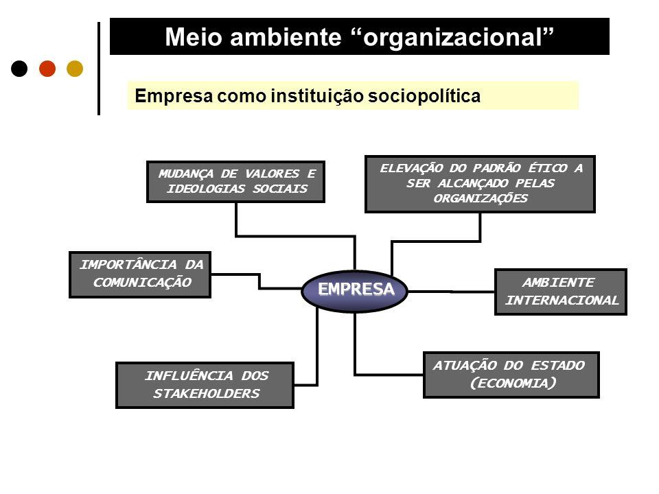 Meio ambiente organizacional Empresa como instituição sociopolítica ATUAÇÃO DO ESTADO (ECONOMIA) ELEVAÇÃO DO PADRÃO ÉTICO A SER ALCANÇADO PELAS ORGANI