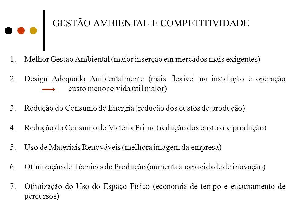 GESTÃO AMBIENTAL E COMPETITIVIDADE 1.Melhor Gestão Ambiental (maior inserção em mercados mais exigentes) 2.Design Adequado Ambientalmente (mais flexiv