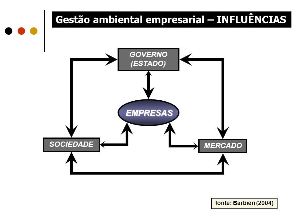 Gestão ambiental empresarial – INFLUÊNCIAS MERCADO SOCIEDADE EMPRESAS GOVERNO (ESTADO) fonte: Barbieri (2004)