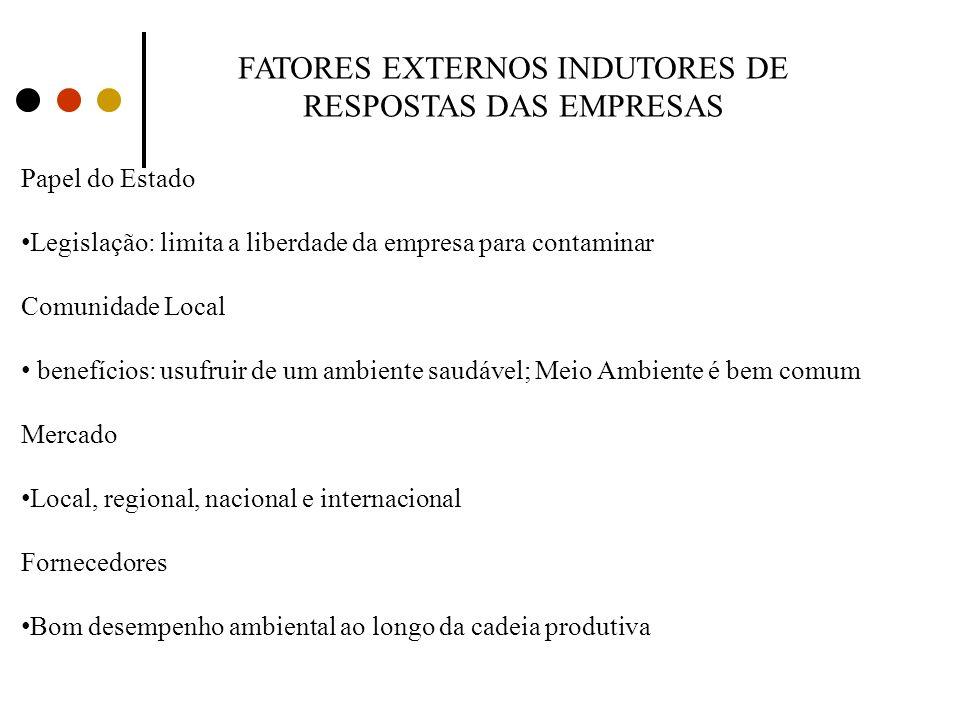 FATORES EXTERNOS INDUTORES DE RESPOSTAS DAS EMPRESAS Papel do Estado Legislação: limita a liberdade da empresa para contaminar Comunidade Local benefí