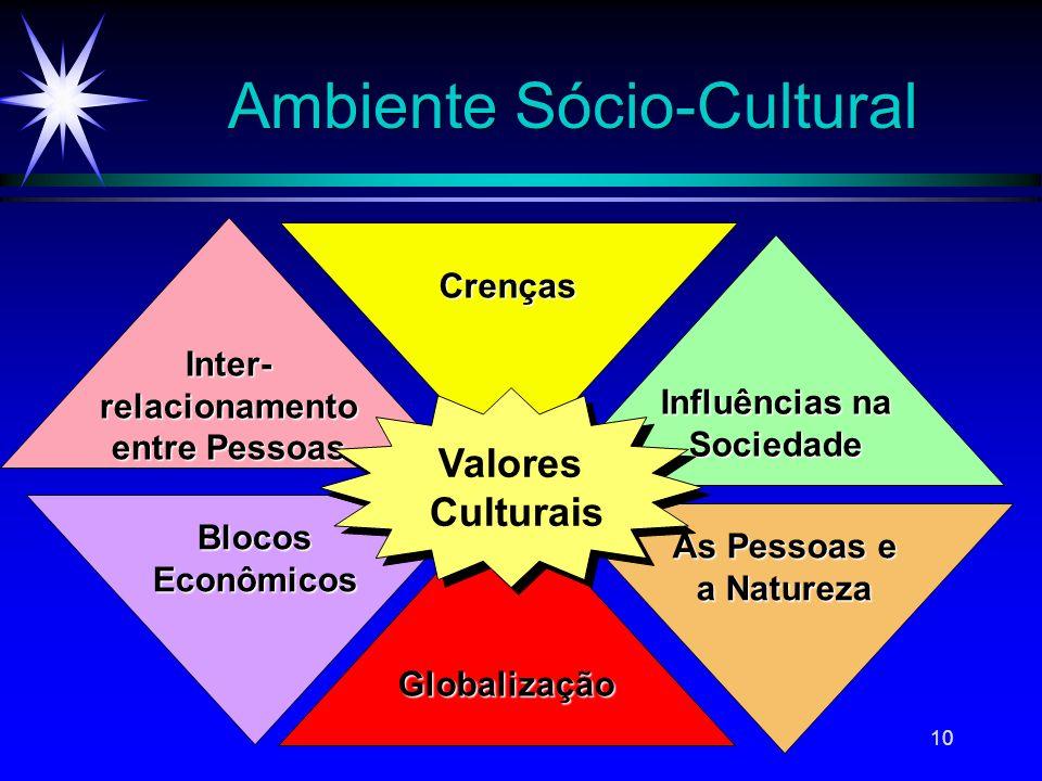 10 Ambiente Sócio-Cultural As Pessoas e a Natureza BlocosEconômicos Crenças Globalização Inter-relacionamento entre Pessoas Influências na Sociedade V
