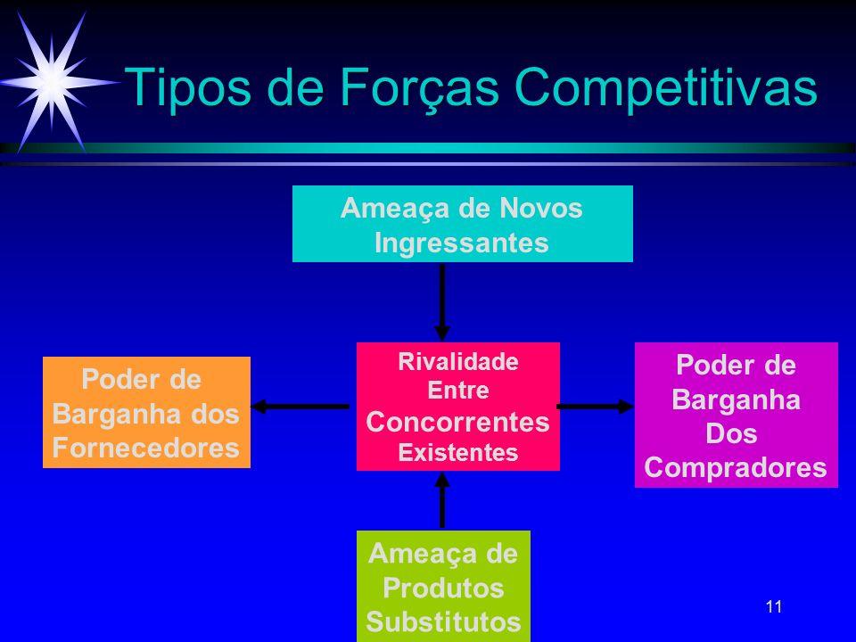 11 Tipos de Forças Competitivas Ameaça de Novos Ingressantes Rivalidade Entre Concorrentes Existentes Poder de Barganha dos Fornecedores Ameaça de Pro