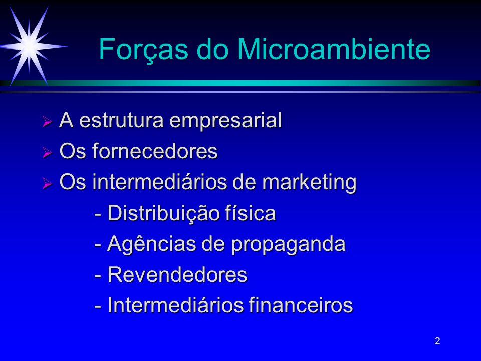 2 Forças do Microambiente A estrutura empresarial A estrutura empresarial Os fornecedores Os fornecedores Os intermediários de marketing Os intermediá