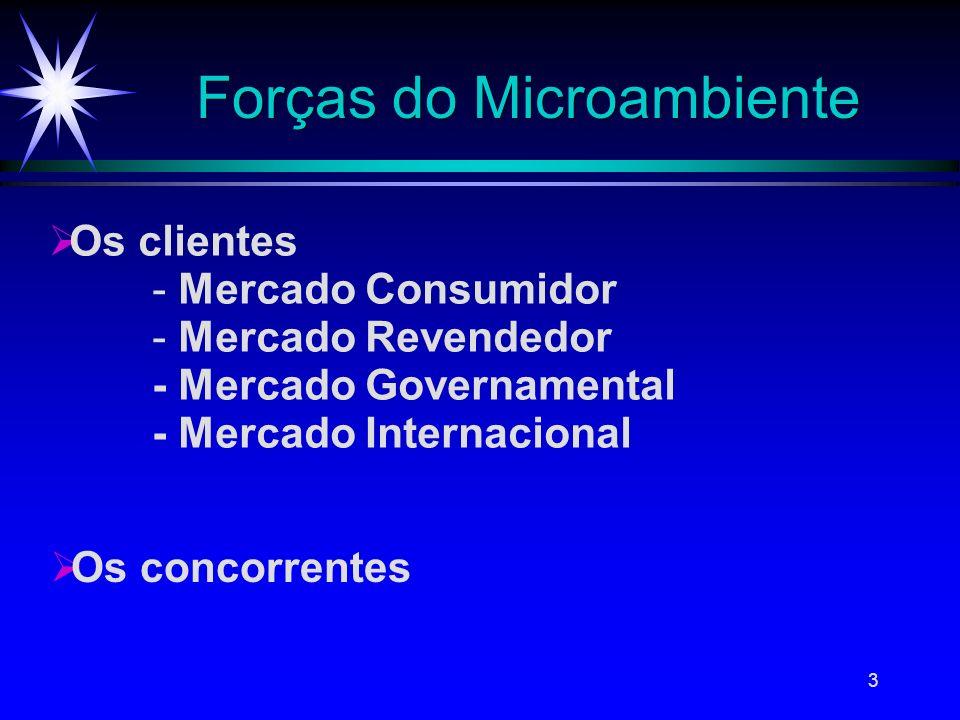 3 Forças do Microambiente Os clientes Os concorrentes - Mercado Consumidor - Mercado Revendedor - Mercado Governamental - Mercado Internacional