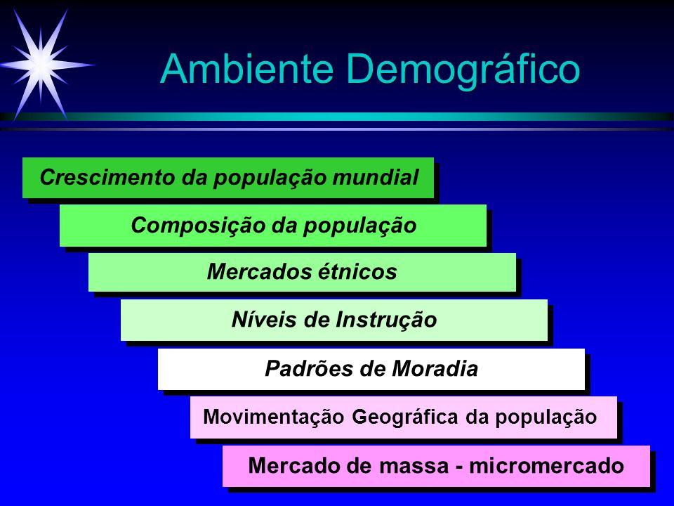 5 Ambiente Demográfico Crescimento da população mundial Composição da população Mercados étnicos Padrões de Moradia Níveis de Instrução Movimentação G