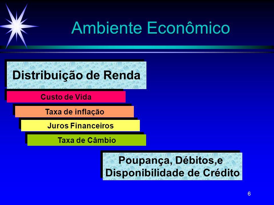 6 Ambiente Econômico Distribuição de Renda Custo de Vida Taxa de inflação Juros Financeiros Taxa de Câmbio Poupança, Débitos,e Disponibilidade de Créd