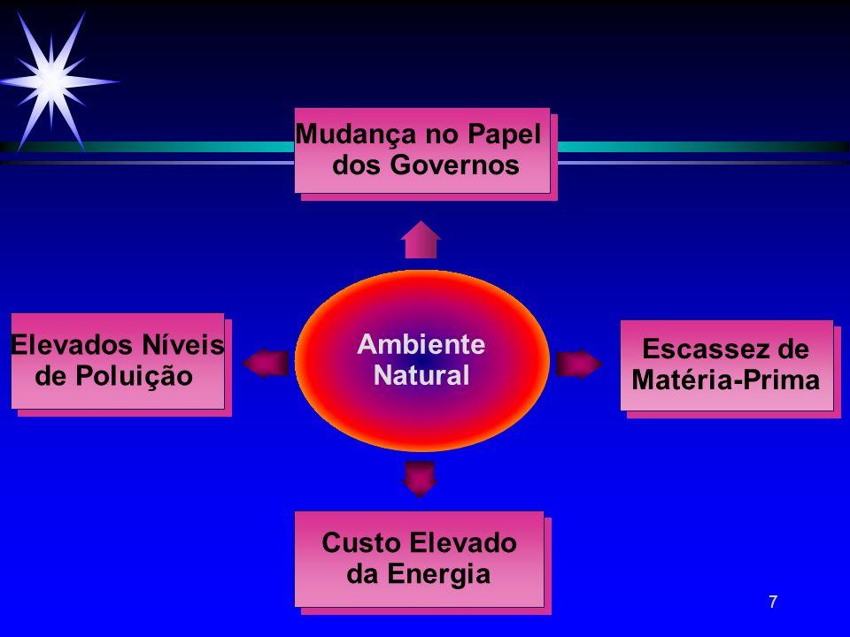 7 Ambiente Natural Elevados Níveis de Poluição Elevados Níveis de Poluição Custo Elevado da Energia Custo Elevado da Energia Escassez de Matéria-Prima