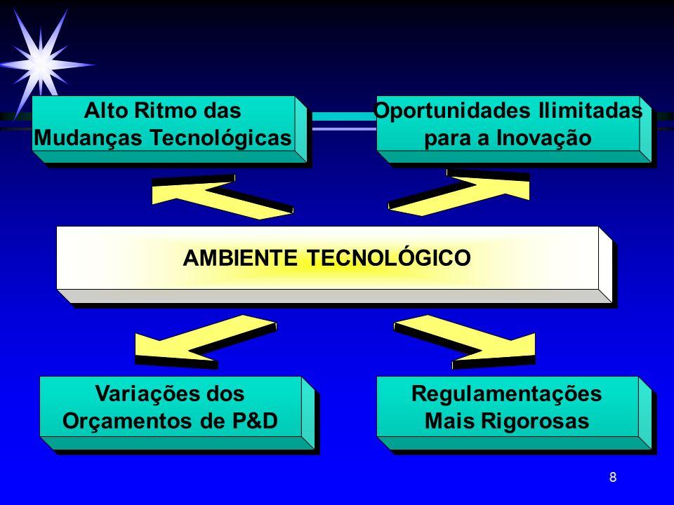 8 Alto Ritmo das Mudanças Tecnológicas Alto Ritmo das Mudanças Tecnológicas Oportunidades Ilimitadas para a Inovação Oportunidades Ilimitadas para a I
