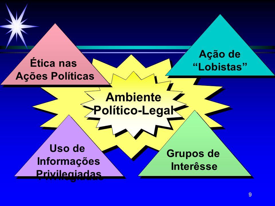 9 Ambiente Político-Legal Ambiente Político-Legal Ética nas Ações Políticas Ética nas Ações Políticas Grupos de Interêsse Grupos de Interêsse Ação de
