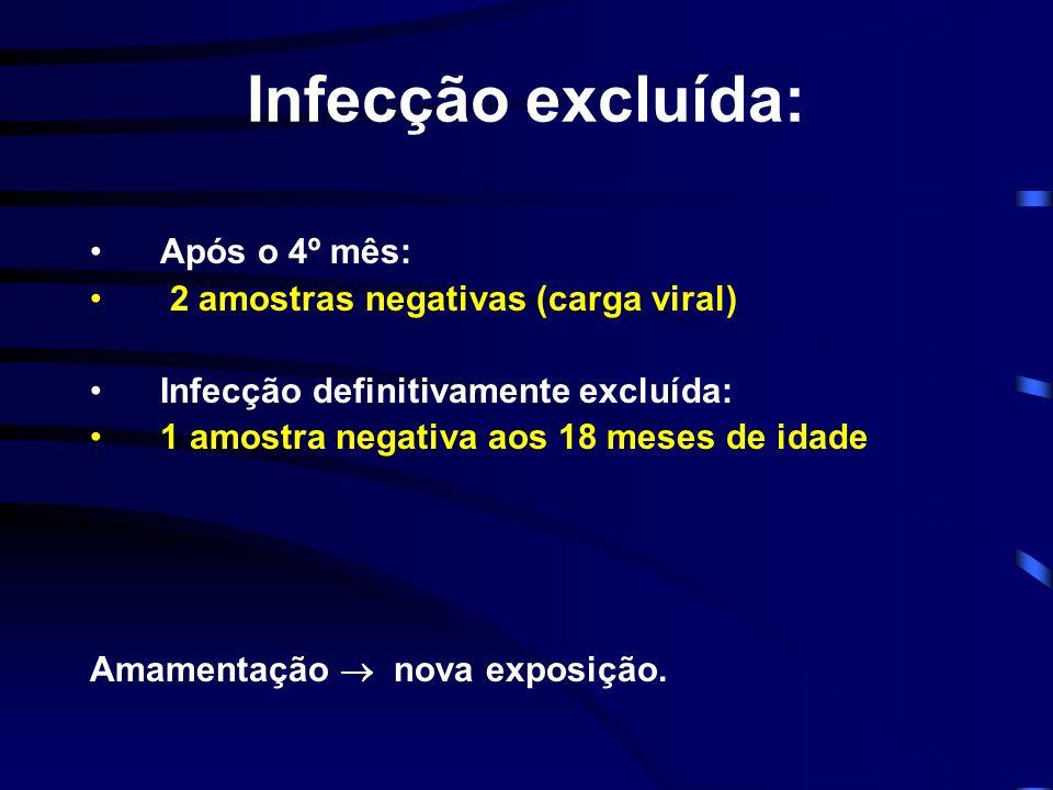 Infecção excluída: Após o 4º mês: 2 amostras negativas (carga viral) Infecção definitivamente excluída: 1 amostra negativa aos 18 meses de idade Amame