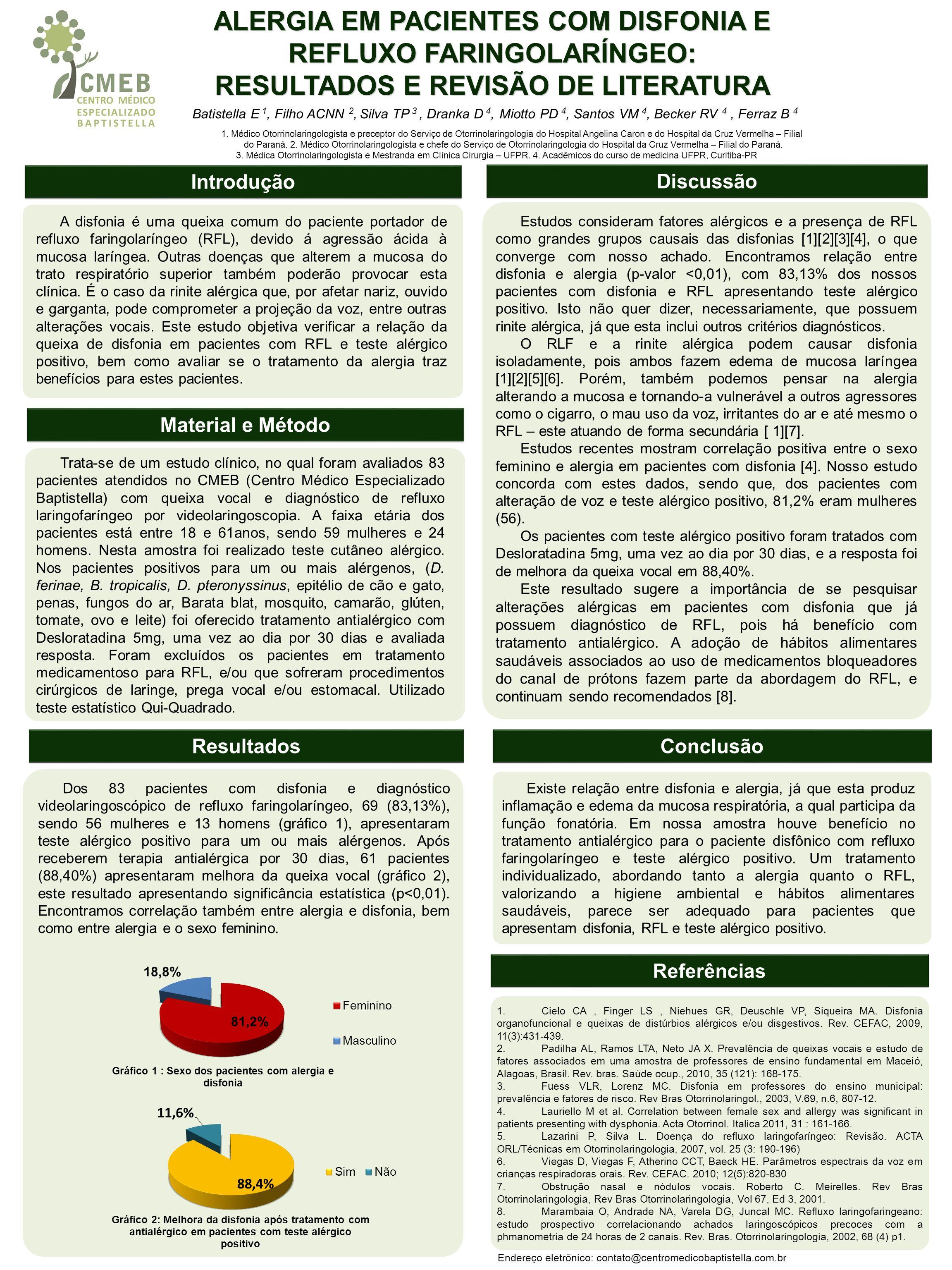 ALERGIA EM PACIENTES COM DISFONIA E REFLUXO FARINGOLARÍNGEO: RESULTADOS E REVISÃO DE LITERATURA Introdução Conclusão Referências 1.Cielo CA, Finger LS