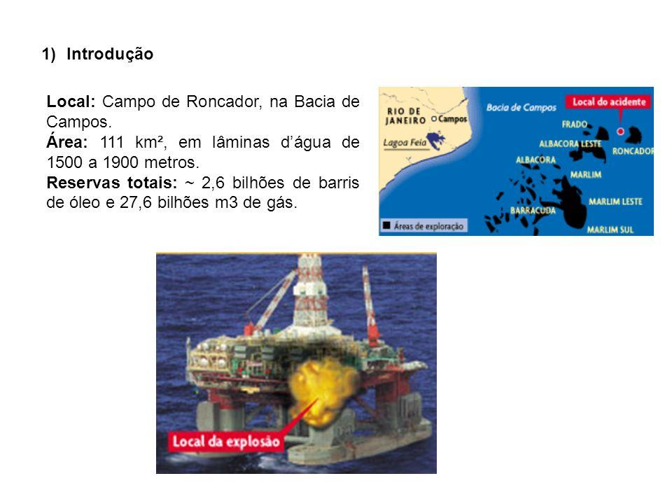 1)Introdução Local: Campo de Roncador, na Bacia de Campos. Área: 111 km², em lâminas dágua de 1500 a 1900 metros. Reservas totais: ~ 2,6 bilhões de ba