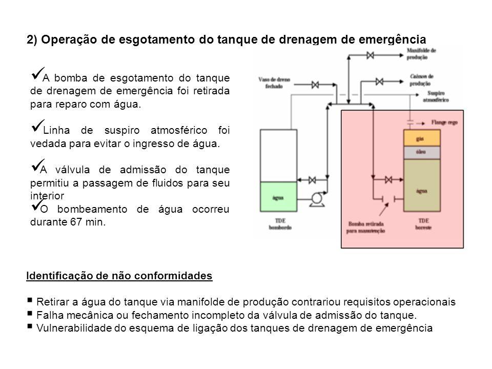 2.1) Primeira explosão O tanque de drenagem de emergência foi pressurizado durante 121 min O tanque se rompeu, liberando água, óleo e gás para o interior da coluna Transferência dos fluidos para o compartimento do quarto nível, dando início ao alagamento da coluna