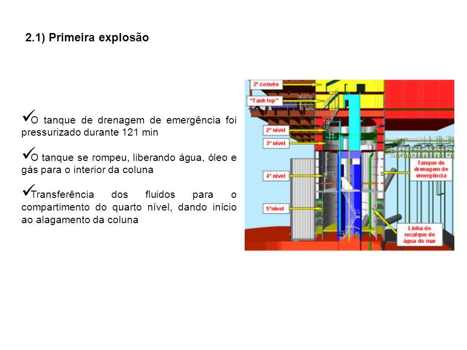 2.2) Segunda explosão O compartimento do quarto nível foi preenchido por água, petróleo e gás natural.