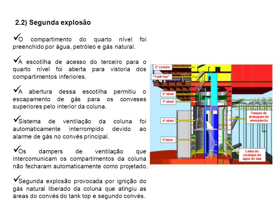 2.2) Segunda explosão O compartimento do quarto nível foi preenchido por água, petróleo e gás natural. A escotilha de acesso do terceiro para o quarto