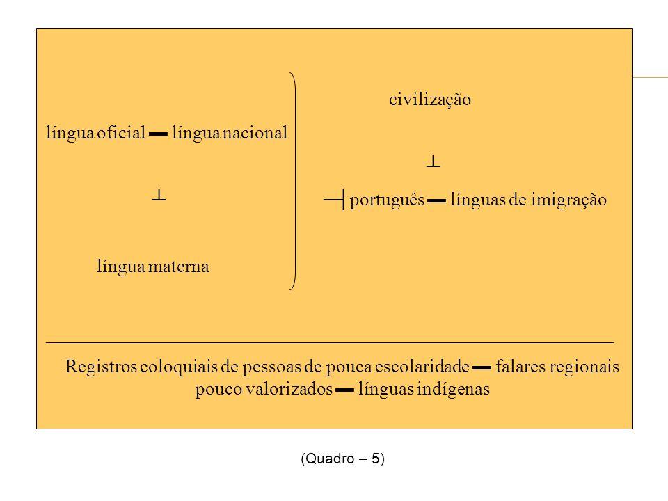 civilização língua oficial língua nacional português línguas de imigração língua materna _____________________________________________________________