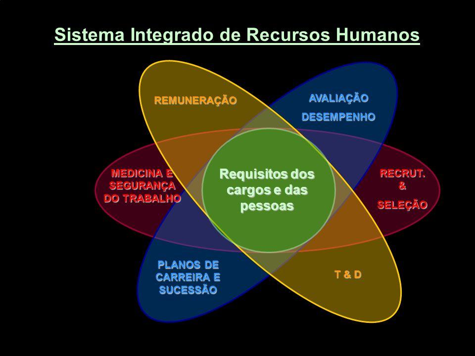 MEDICINA E SEGURANÇA DO TRABALHO RECRUT. & SELEÇÃO REMUNERAÇÃO T & D PLANOS DE CARREIRA E SUCESSÃO AVALIAÇÃODESEMPENHO Requisitos dos cargos e das pes