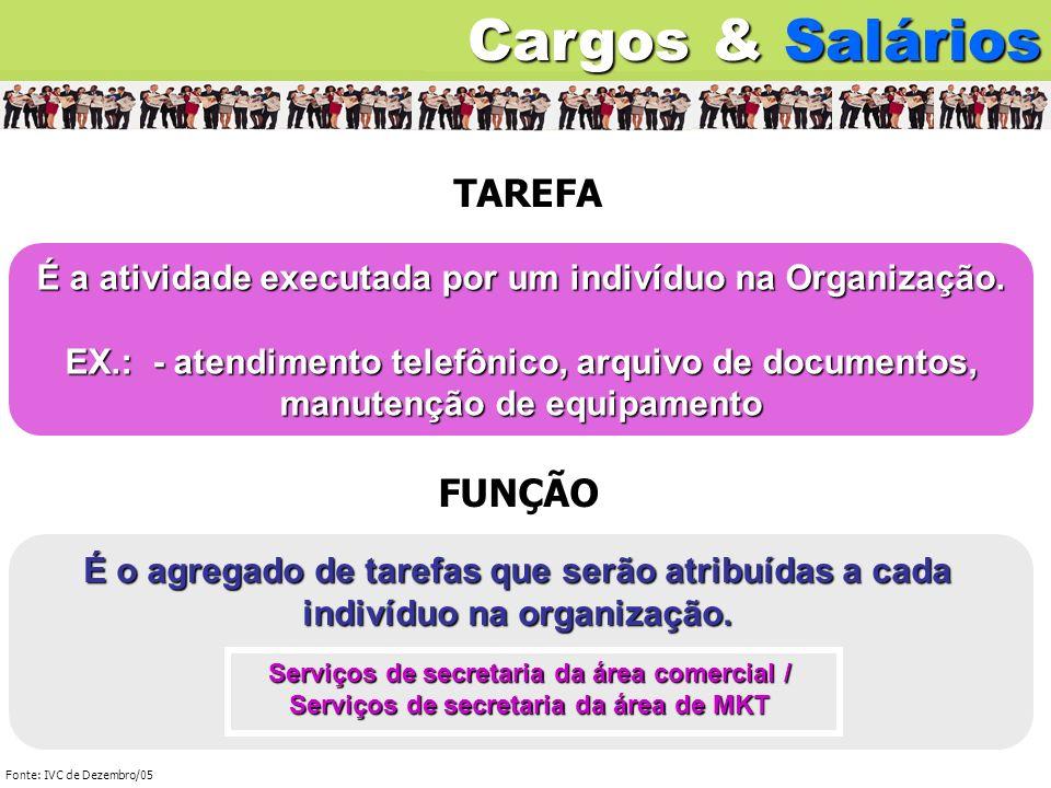 É a atividade executada por um indivíduo na Organização. EX.: - atendimento telefônico, arquivo de documentos, manutenção de equipamento TAREFA FUNÇÃO