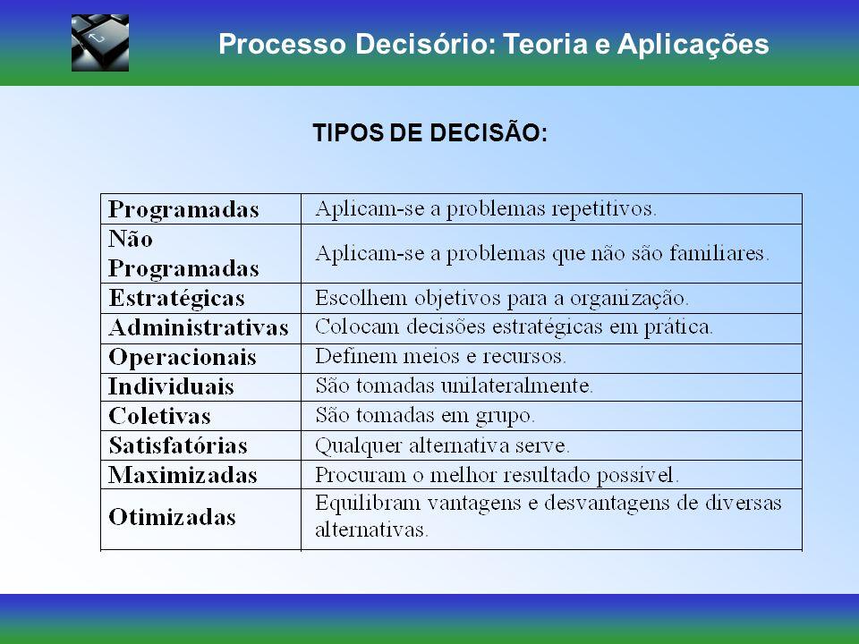 Processo Decisório: Teoria e Aplicações Preferências: critérios utilizados para fazer escolha. A Situação: contextos ambientais, muitos dos quais fora