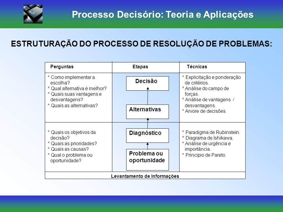 Processo Decisório: Teoria e Aplicações Incapacidade de reconhecer problemas Interpretação diferente a partir do observador Decisão precipitada Avalia