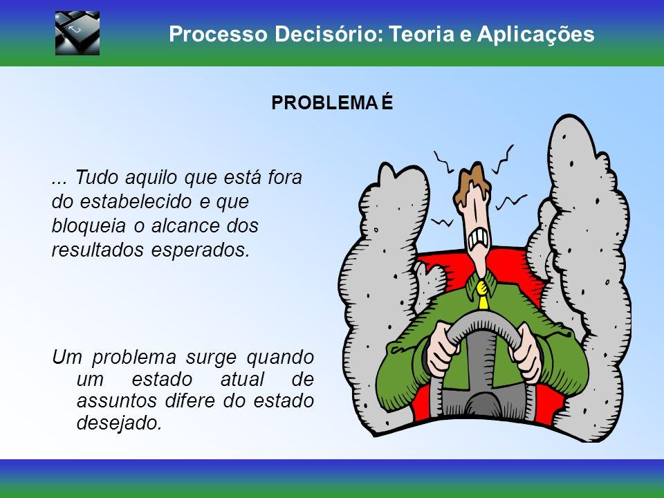 Processo Decisório: Teoria e Aplicações Ambiente de Certeza: – ocorre quando a informação é suficiente para predizer os resultados de cada alternativa de curso de ação.