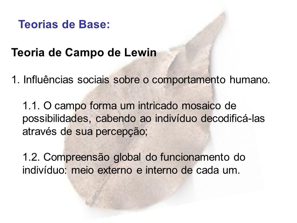 Teorias de Base: Teoria de Campo de Lewin 1. Influências sociais sobre o comportamento humano. 1.1. O campo forma um intricado mosaico de possibilidad