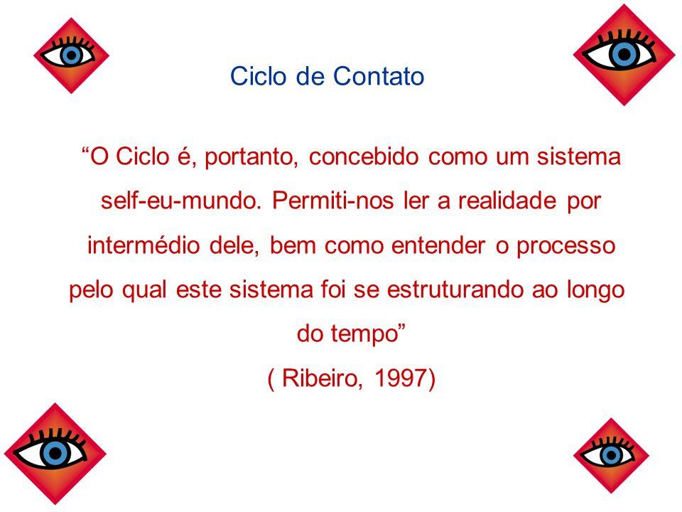 Ciclo de Contato O Ciclo é, portanto, concebido como um sistema self-eu-mundo. Permiti-nos ler a realidade por intermédio dele, bem como entender o pr